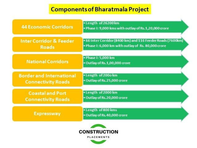 megaprojects, global megaprojects, construction megaprojects, infrastructure megaprojects, bharatmala project, bharatmala pariyojana, bharatmala india