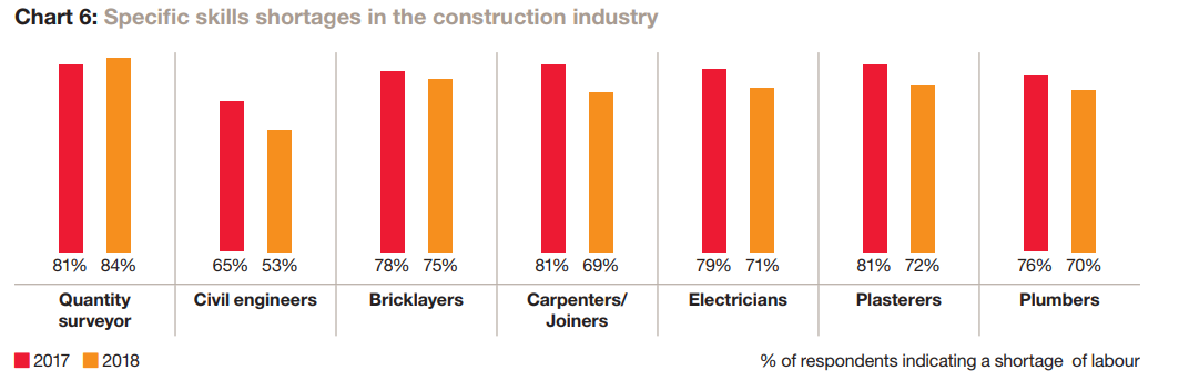 lack of skilled labor in construction