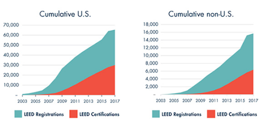 leed construction standards